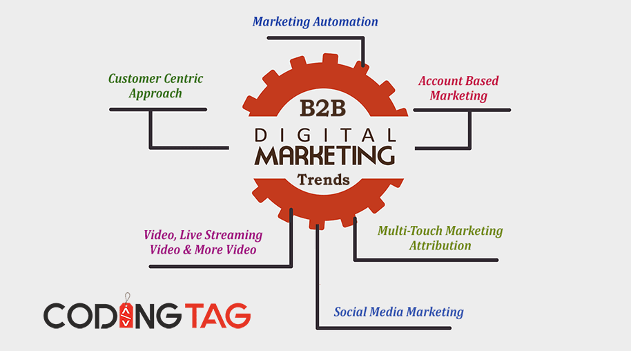 Top 6 B2B Digital Marketing Trends in 2017